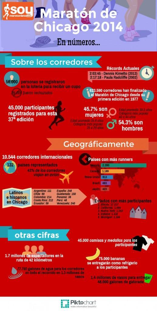 Chicago 2014 Infografia