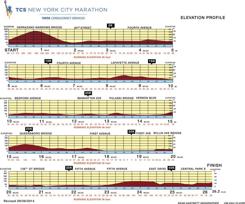 altimetria maraton nyc