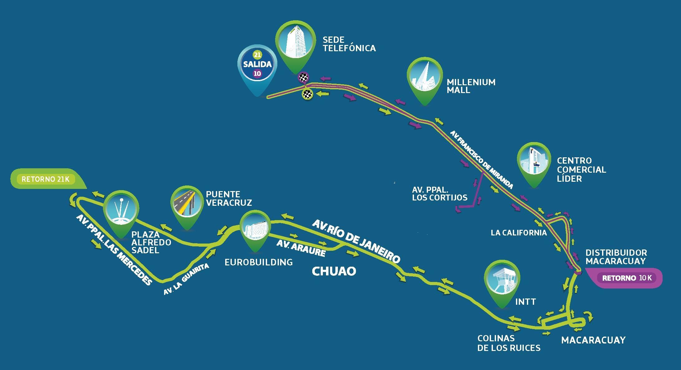ruta Media Maraton y 10K Movistar