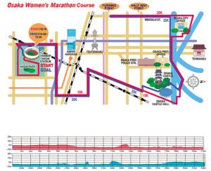 Ruta maratón femenino de Osaka japón