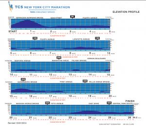 Altimetría maratón de Nueva York